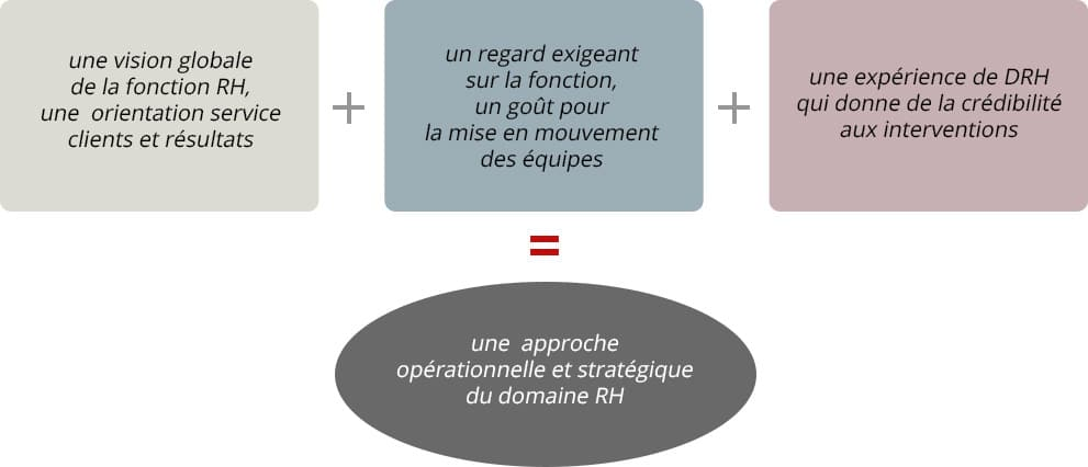 Notre-vision-Equation-RH-shema1